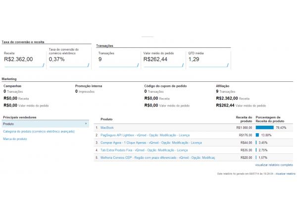Google Universal Analytics Ecommerce para Opencart